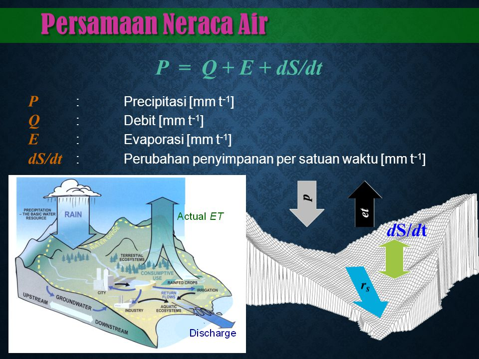 Persamaan Neraca Air P = Q + E + dS/dt dS/dt P : Precipitasi [mm t-1]